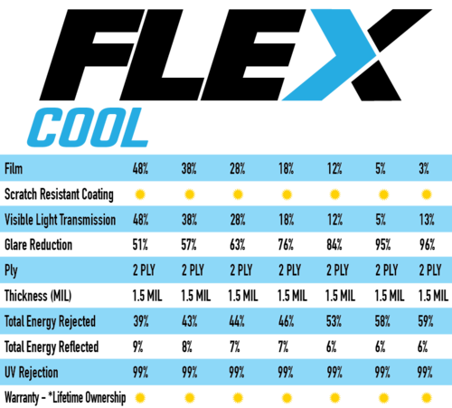 Flex Cool Flex Cool is ideal for high-temperature, direct sun environments. The FLEX series offer unsurpassed installation ease. The Flex-Cool line has the widest range of available visible light transmission (VLT), as low as 3%. This line offers superior privacy and exceptional cooling.
